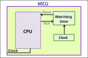 Fig. 2: Internal watchdog timer