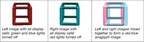 Fig. 4: A basic anaglyph. Consider the RGB of two filters(courtesy: www.google.com/image search)