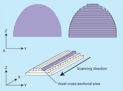 Fig. 2: 3D model slicing illustration(Source: http://en.wikipedia.org/wiki/3D_printing)