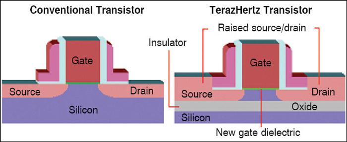 Fig. 4: Terahertz transistor
