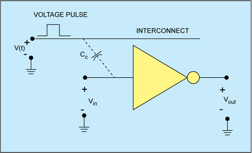 Fig. 2(b): Effect of coupling capacitor between two interconnect lines
