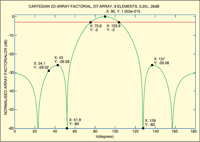 Antenna Analysis & Design using MATLAB | Source Code Available