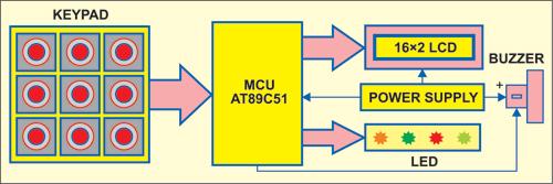 Fig. 1: Block diagram of Morse code encoder
