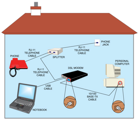 Fig. 2: A typical connection at subscriber's premises