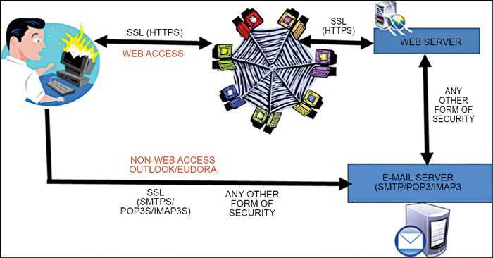 Fig. 2: Secure e-mail access with and without Web server