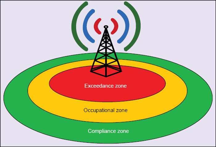 Fig. 2: Markings of different zones around a base transceiver antenna