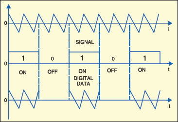 Fig.2: ASK concept for the RF transmitter module