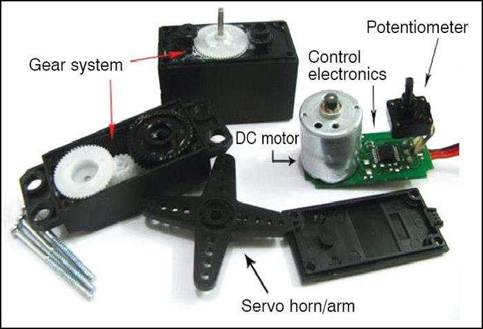 Fig. 3: Servo motor components
