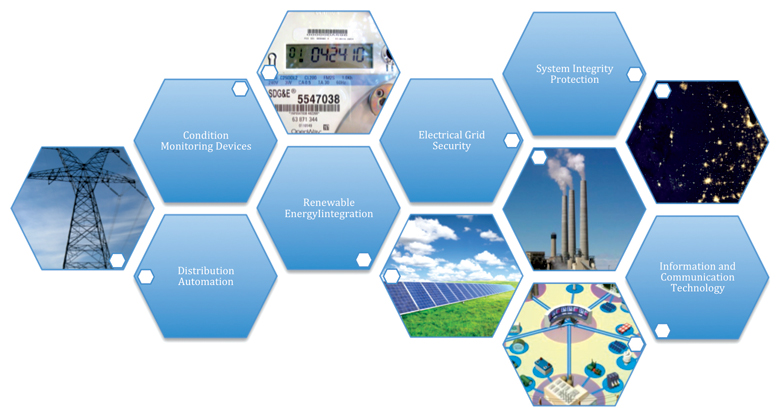 Elements of a smart grid