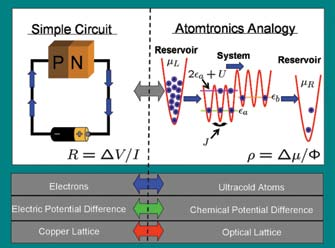 Fig. 2: Atomtronic analogy to diode circuit