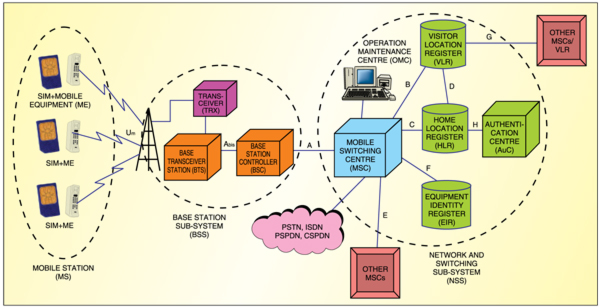 Fig. 1: GSM architecture and network interfaces