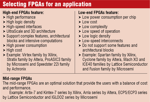 Lattice ECP3 low-power FPGA