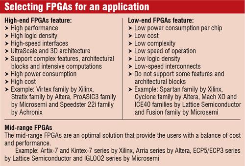 Lattice ECP3 low-power FPGA