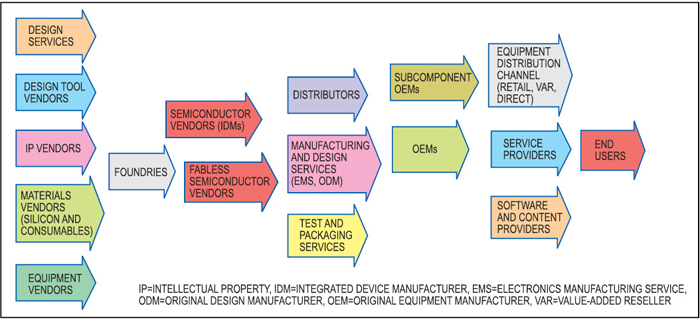 Fig. 1: Participants in the semiconductor industry value chain