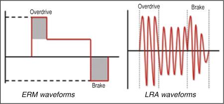 Fig. 2: Drive waveforms