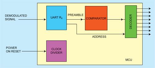 Fig. 4: Block diagram of MCU