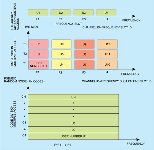 FDMA, TDMA, and CDMA multiple-access techniques