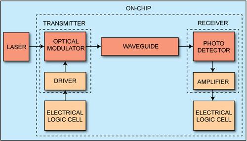 Fig. 3: Block diagram of optical interconnect