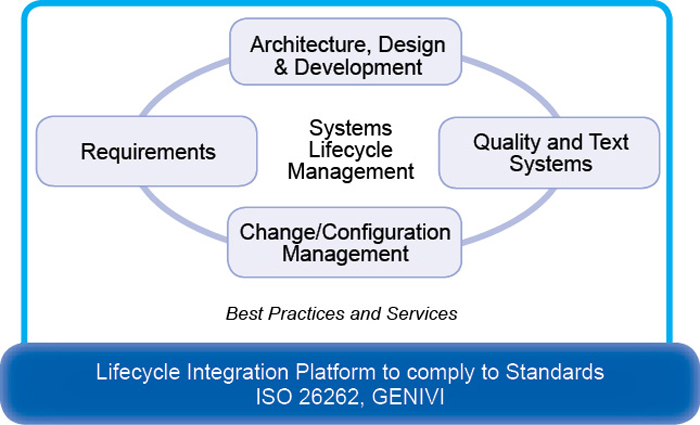 Fig. 2: System lifecycle management (Courtesy: National Instruments India)