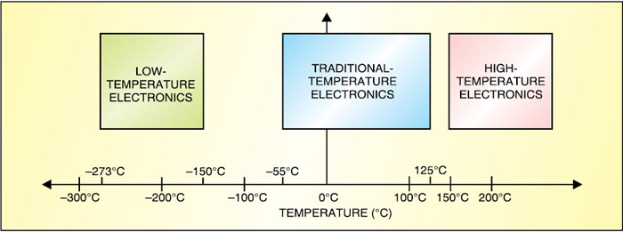 Fig. 1: Temperature range for different temperature-based electronics