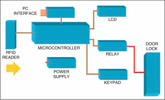 Fig. 6: System diagram of a microcontroller-based RFID building access control system