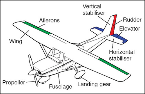 Fig. 6: Parts of an RC aircraft (courtesy: dduino.blogspot.in)