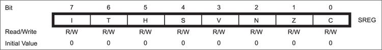 Fig. 12: Bit description for status register; I-global interrupt-enable bit, T-T bit copy storage, H-half carry flag, S-sign bit, V-overflow in 2's complement arithmetic, N-negative number flag (2's complement arith.), Z-zero flag, C-carry flag