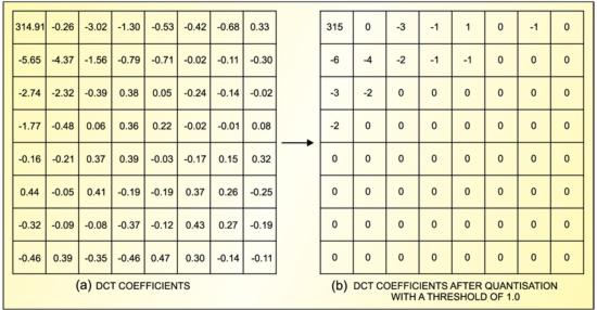 Fig. 10: Quantisation