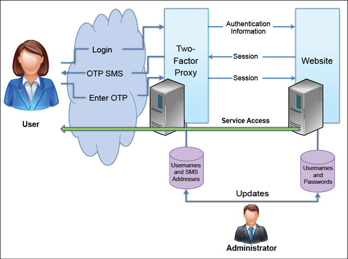 Fig. 4: Architectural view of two-factor authentication