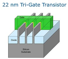 Image 5: Tri-Gate transistors with multiple fins