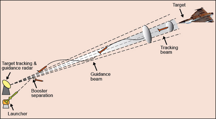 Fig. 7: Concept of beam rider guidance