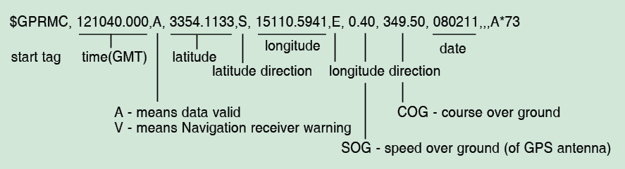 Fig. 2: GPRMC string format