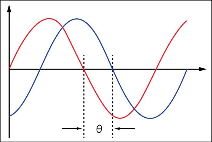 Fig. 3: Phase difference between the red and blue waves is 'θ'