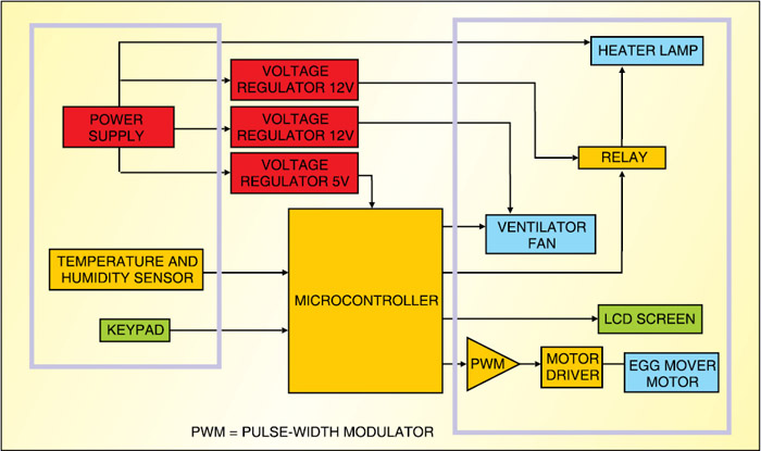 Block diagram of an electronic egg incubator