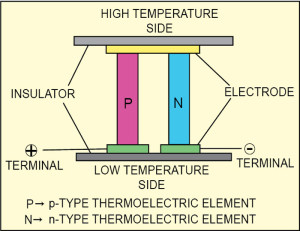 Fig. 1: Basic unit of thermoelectric generator