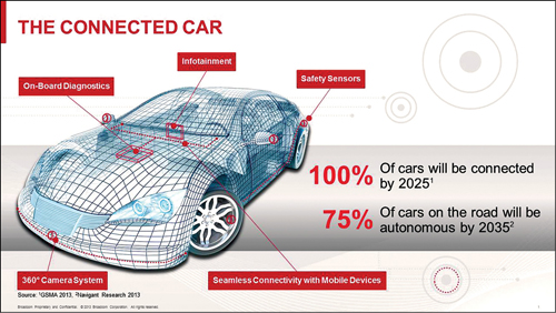The connected car (Courtesy: Broadcom)
