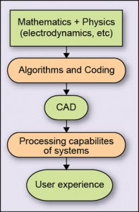 Fig. 1: Block diagram of CEM implementation (basic abstraction)