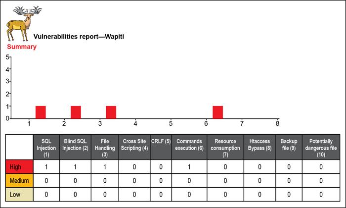 Fig. 3: Wapiti test results