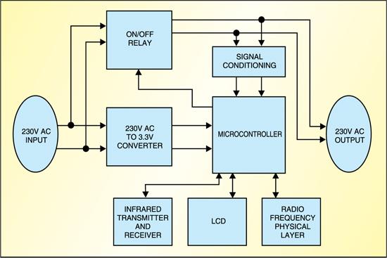 Fig: 2: Block diagram of HAN device