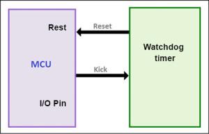 Fig. 1: External watchdog timer
