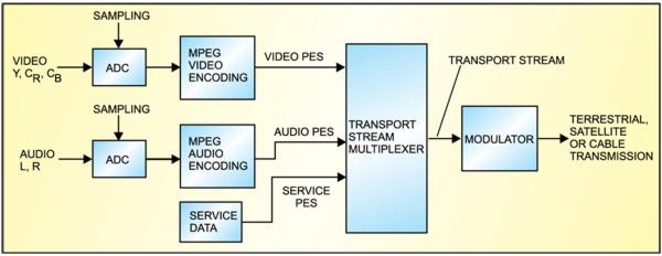 Fig. 3: Components of digital TV