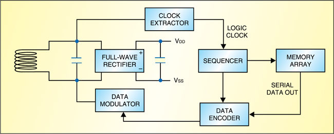 Fig. 3: Block diagram of RFID proximity card