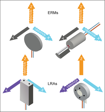 Fig. 1: ERM and LRA components