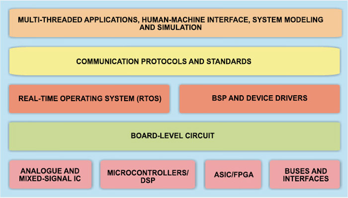 Fig. 2: Detailed block diagram of an embedded system