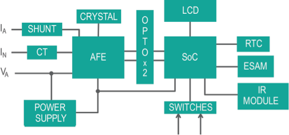 Figure 2. Block diagram for a traditional Chinese electricity meter.