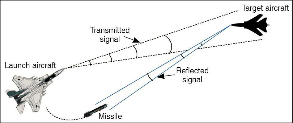 Fig. 2: Active radar guidance basic concept