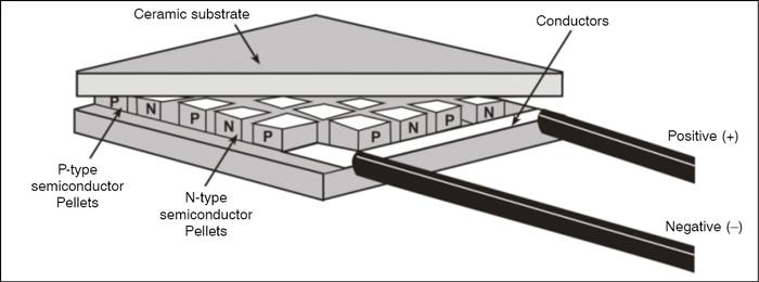 Fig. 12: TE module construction