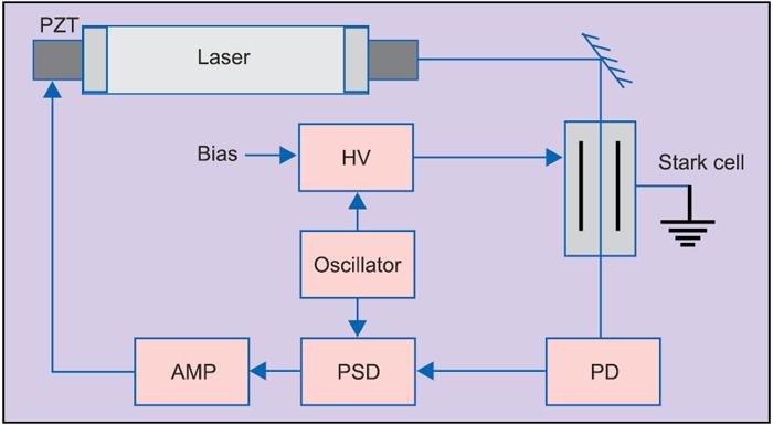 Fig. 18: Stark cell stabilisation block diagram