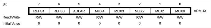 Fig. 19: ADMUX register bits