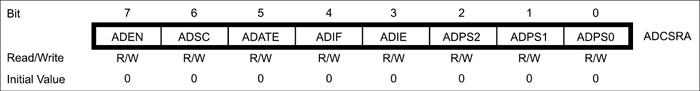 Fig. 20: ADCSRA register bits